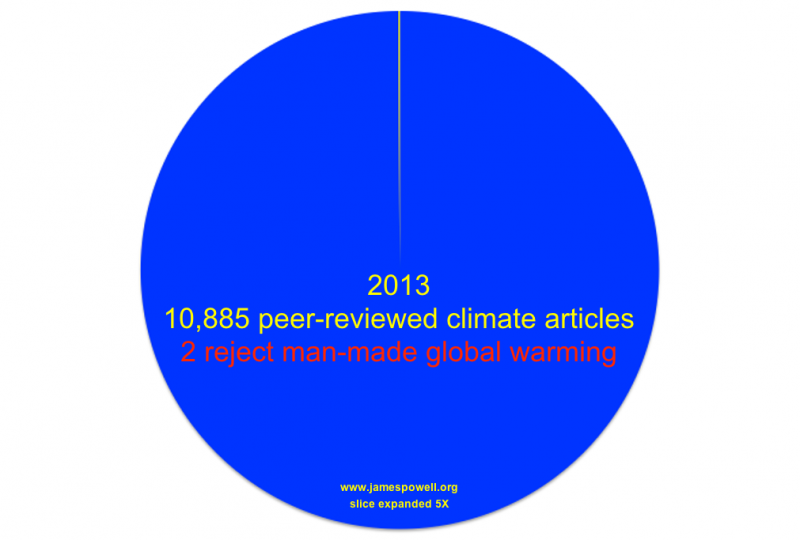 Isn't Peer Review a very low standard for global warming research papers?